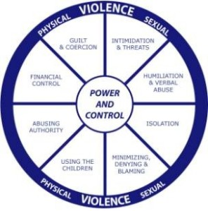 A holistic abuse wheel?